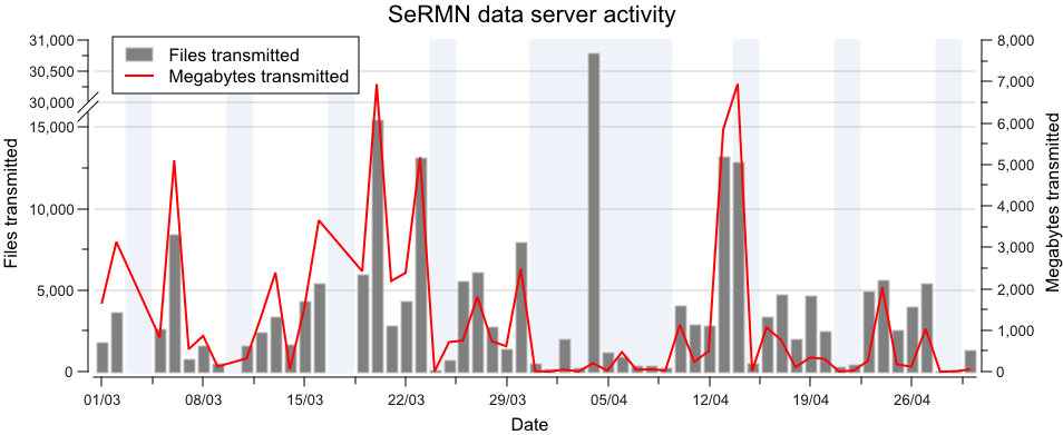 SeRMN data server activity