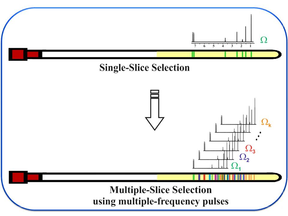 Simultaneous multi-slice excitation in spatially encoded NMR experiments