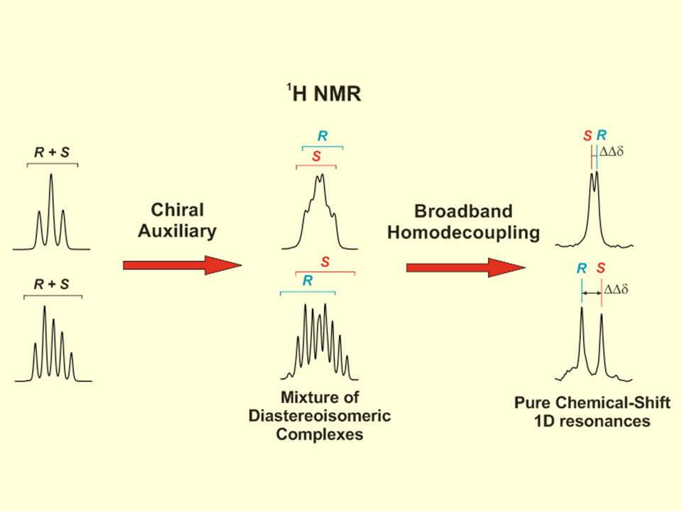 Rapid and efficient enantiodifferentiation through frequency-selective pure-shift 1H NMR spectroscopy