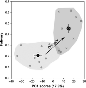Principal component scores of summer metabolomic and stoichiometric data (excluding the degree of folivory) vs proportion of foliar consumption. Gray circles show control tree data, and gray crosses droughted tree data.