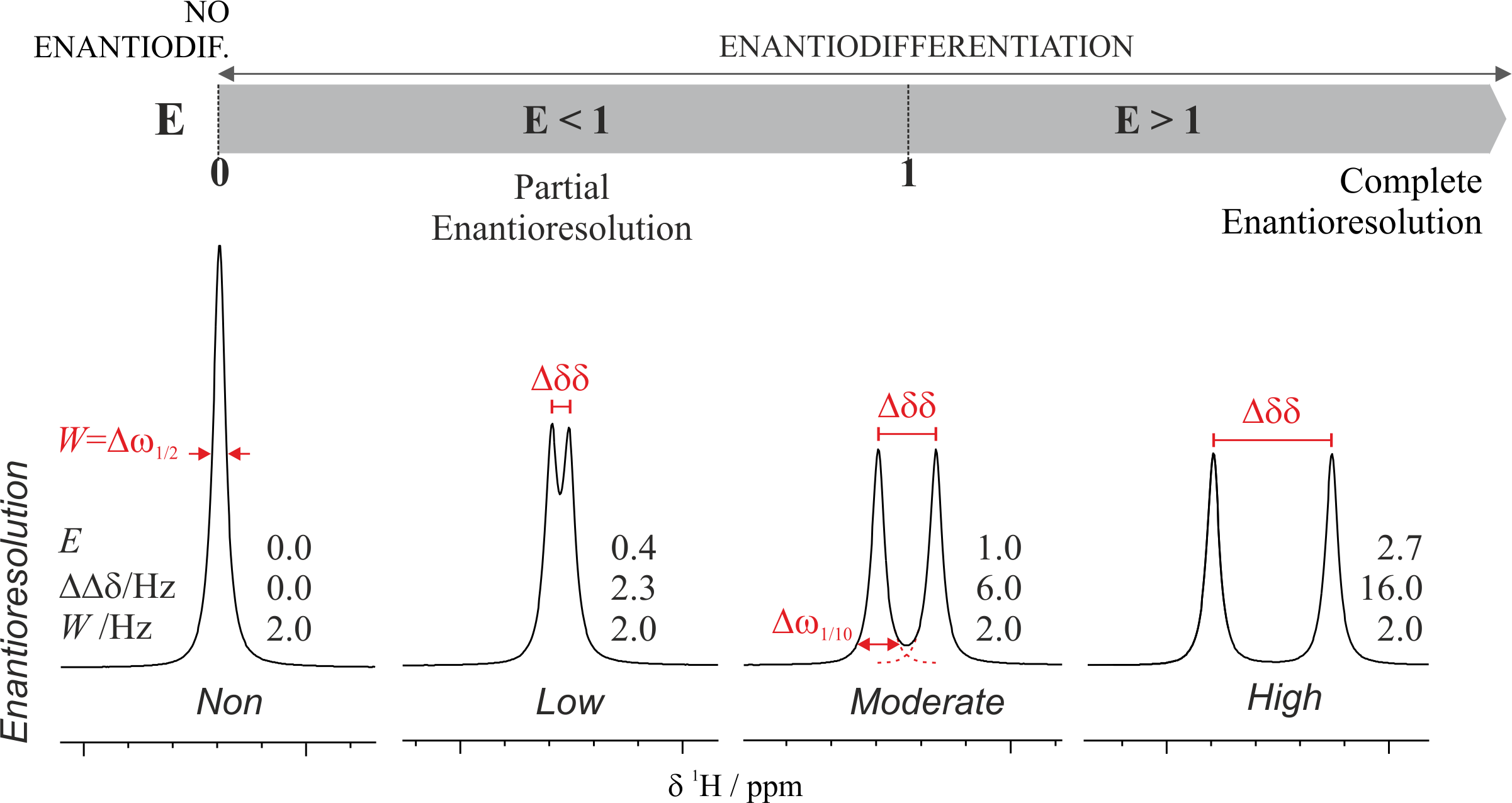 NMR-Aided Differentiation of Enantiomers: Signal Enantioresolution