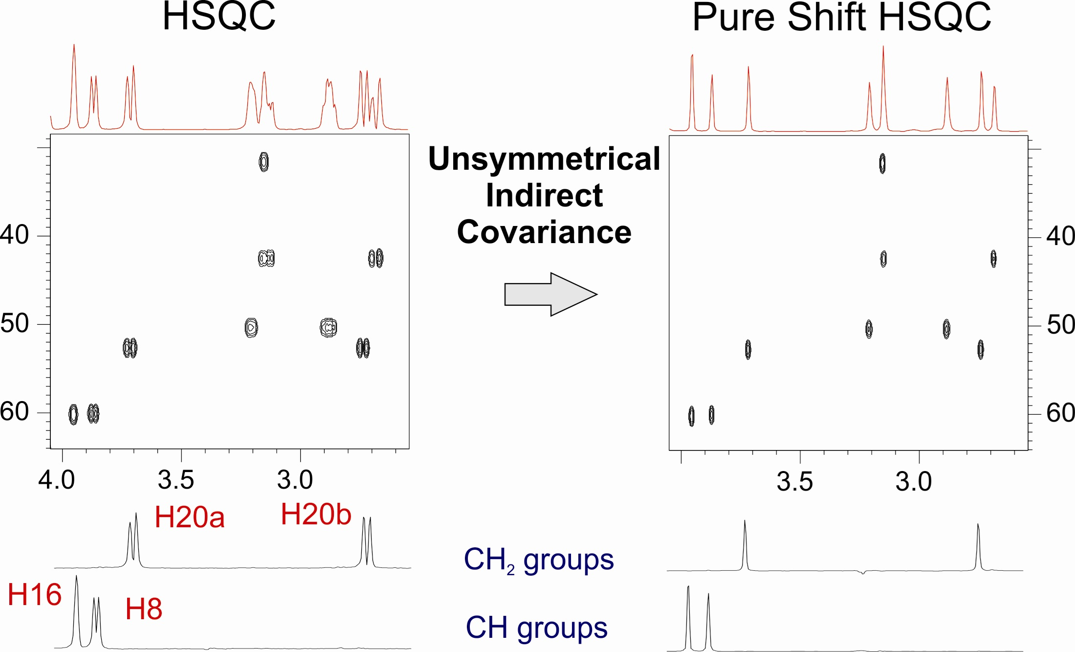 Exploring the use of Generalized Indirect Covariance to Reconstruct Pure shift NMR Spectra: Current Pros and Cons.
