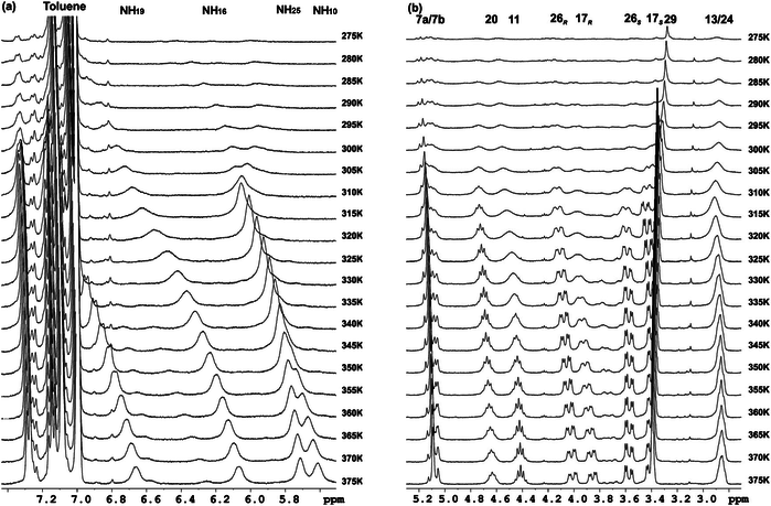 Gelation process monitored by variable-temperature 1H NMR spectroscopy experiments in 30 mM solutions of 1 in toluene-d8. A 400 MHz Bruker Avance III spectrometer equipped with a cooling unit BCU-Xtreme was used. (a) NH region from 5.6 ppm to 7.3 ppm. (b) Aliphatic region from 2.8 ppm to 5.2 ppm.