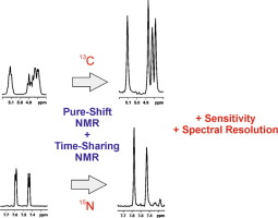 Saving time using different NMR concepts